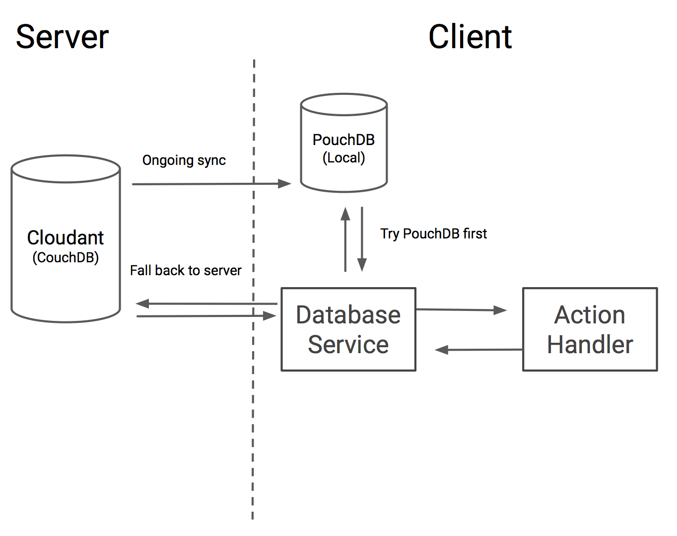 Diagram showing an offline-first architecture where we try a local PouchDB first and fall back to the network, and PouchDB continually syncs with Cloudant