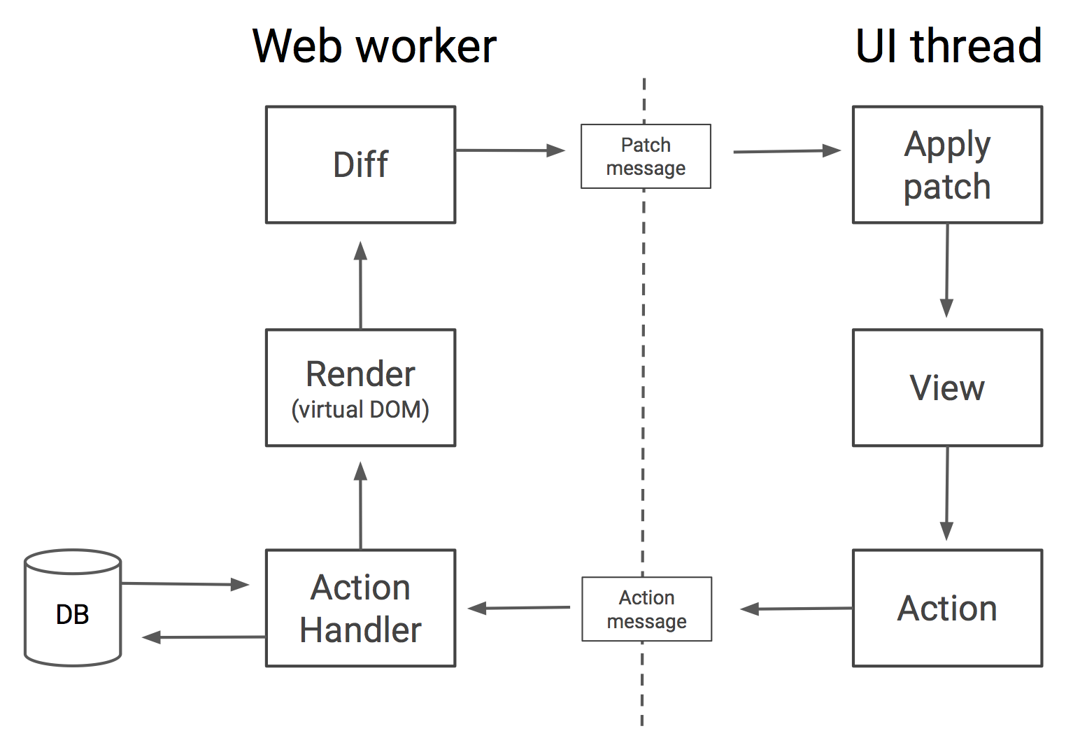 Diagram showing the web worker handling the actions, rendering virtual dom, and diffing, and the UI thread handling applying the patch, generating the view, and dispatching an action